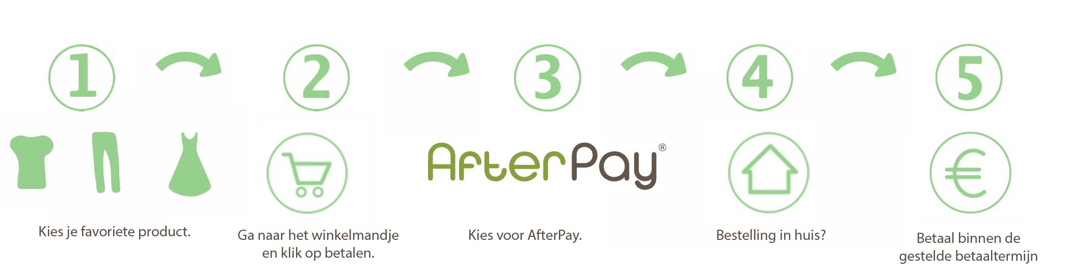 AfterPay - hoe het werkt